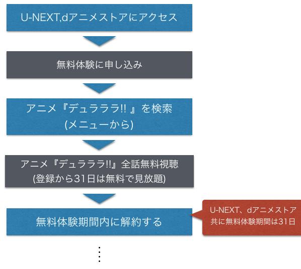 アニメ『デュラララ!! 1期2期』全話無料でフル動画視聴方法を示した図