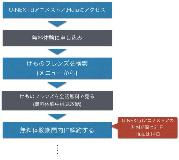 アニメ『けものフレンズ 1期2期』無料動画の全話視聴方法を示した図