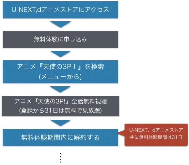 アニメ『天使の3P!』無料動画を全話フルを視聴方法を示した図