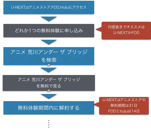 アニメ 荒川アンダー ザ ブリッジ 全話無料視聴方法を示した図