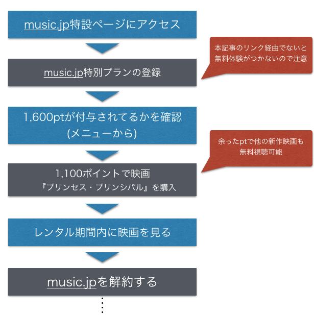 映画 プリンセス・プリンシパル 無料フル動画を見る方法を示した図