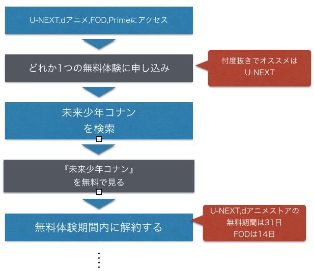 未来少年コナン アニメ動画を全話無料視聴方法を示した図