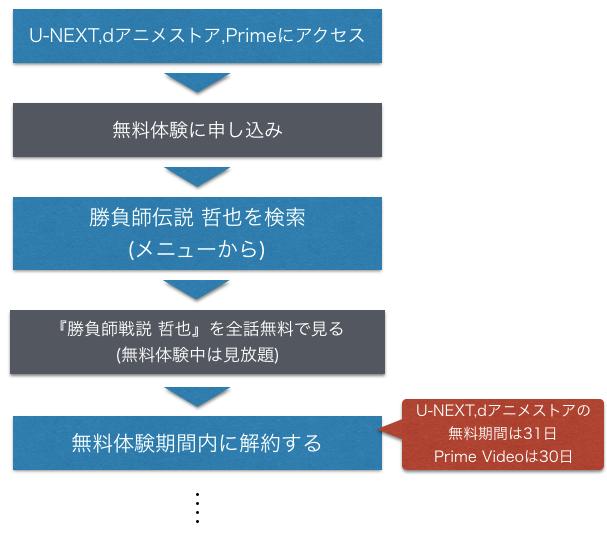 麻雀アニメ 勝負師伝説 哲也 全話無料視聴方法を示した図