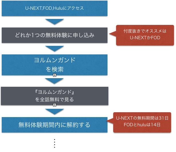 ※作品紹介までアニメ『ヨルムンガンド1~2期』全話無料視聴方法を示した図