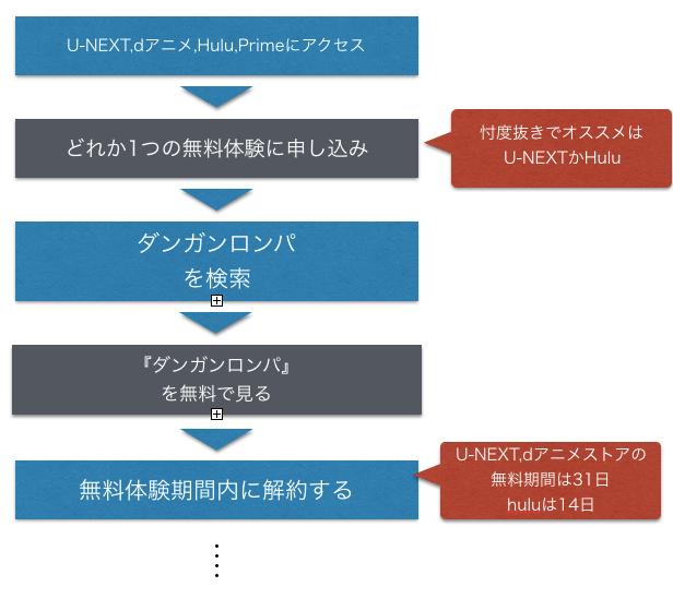 アニメ『ダンガンロンパ』シリーズ全話無料で動画を見る方法を示した図