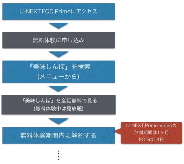 アニメ『美味しんぼ』全話無料で動画を見る方法を示した図