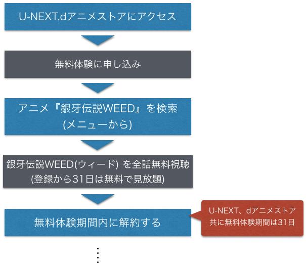 アニメ 銀牙伝説WEED(ウィード) 全話無料動画の視聴方法を示した図