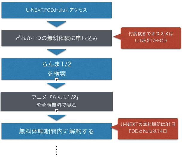 アニメ『らんま1_2』全話無料でフル動画を見る方法を示した図