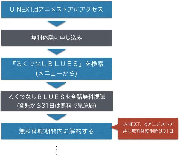 アニメ映画 ろくでなしBLUES 無料動画を全話フル視聴方法を示した図