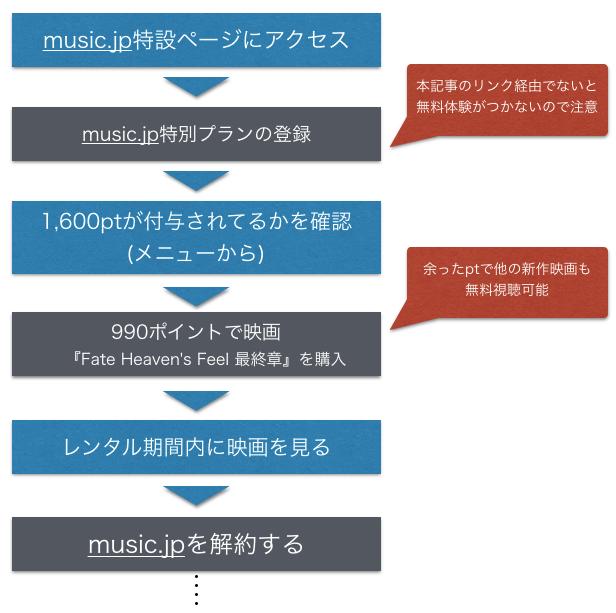 『Fate Heaven's Feel 最終章(3章)』無料映画フル動画視聴方法を示した図
