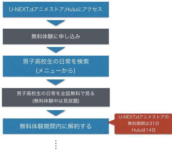 アニメ『男子高校生の日常』無料動画をフルで全話見る方法を解説した図