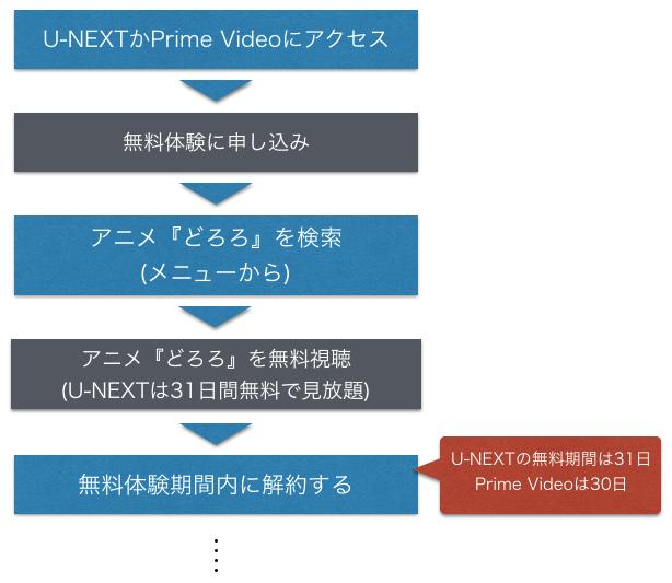 手塚治虫アニメ『どろろ』全話無料動画の視聴方法を解説した図