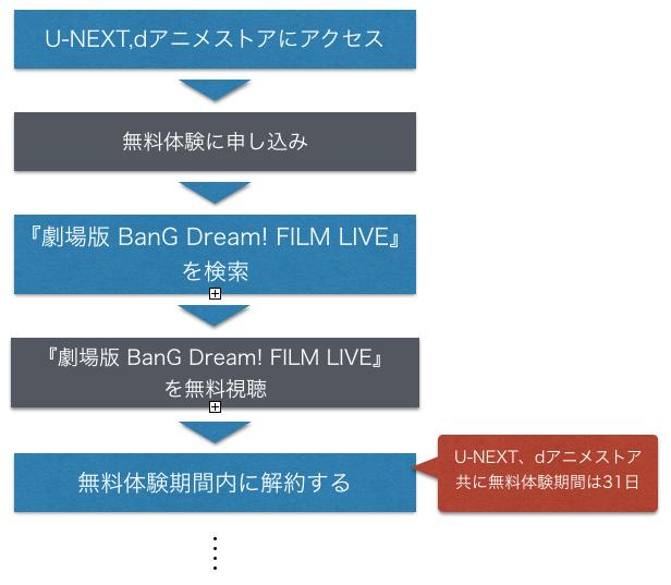 『劇場版 BanG Dream! FILM LIVE』無料で映画フル動画を見る方法を示した図