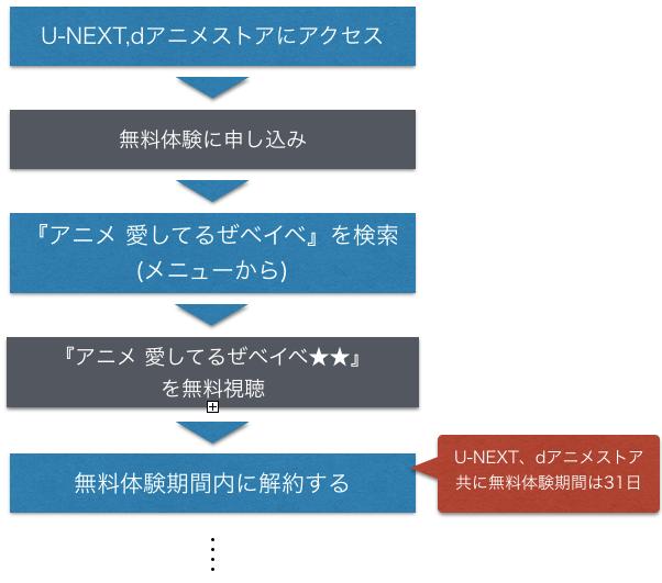 アニメ 愛してるぜベイベ★★_全話無料 フル動画視聴情報を示した図