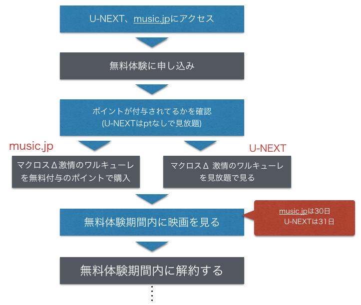 劇場版マクロスΔ 激情のワルキューレ 無料映画フル動画の配信情報を示した図