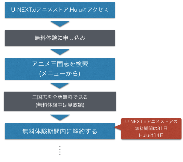 アニメ『三国志』無料フル動画の配信情報を示した図